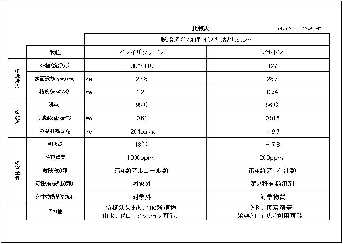イレイザクリーンとアセトンの比較表