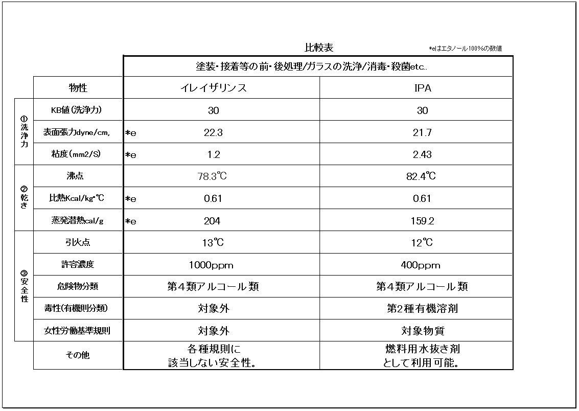 イレイザリンスとIPAの比較表
