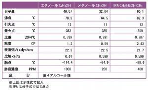メタノール・エタノール・IPA比較表